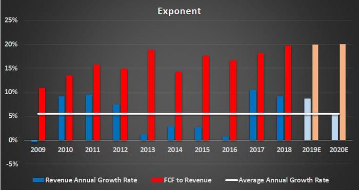 Exponent financial metrics