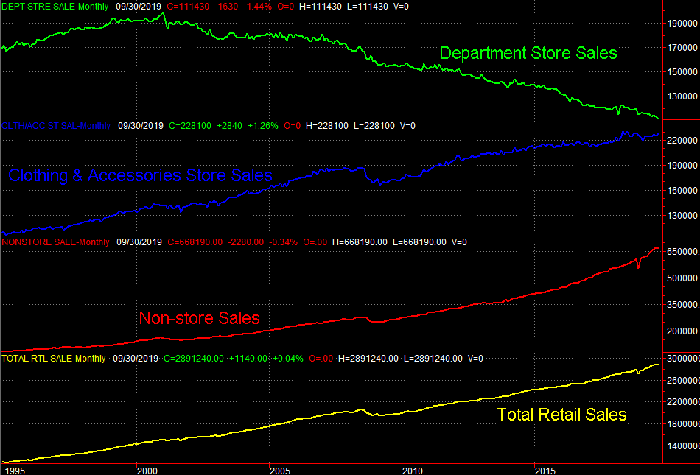 Chart of retail sales trend by source, venue