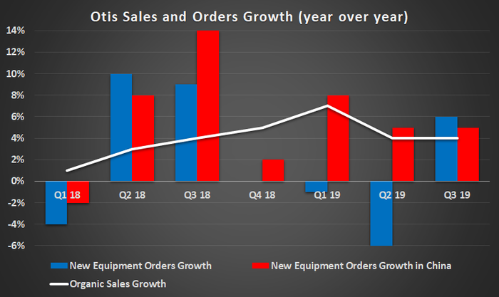 A bar chart of Otis sales and orders growth from Q1 2018 through Q3 2019