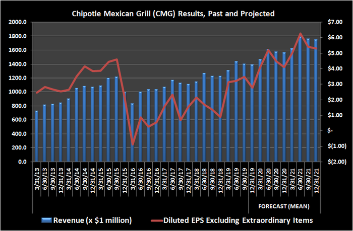 Chipotle Mexican Grill (CMG) results, past and projected