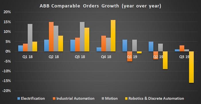 ABB order growth.
