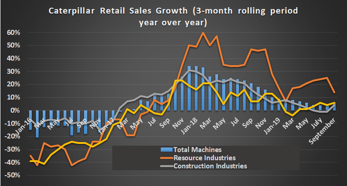 Caterpillar retail sales growth.