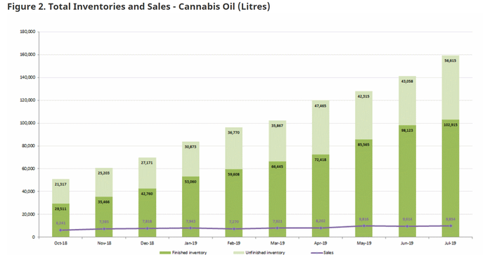 Health Canada chart showing inventory of cannabis oil