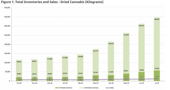 Health Canada chart showing inventory for dried cannabis