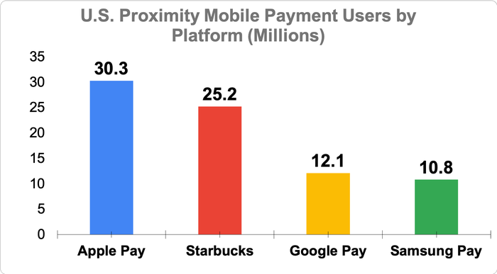 Chart showing U.S. proximity mobile payment users by platform