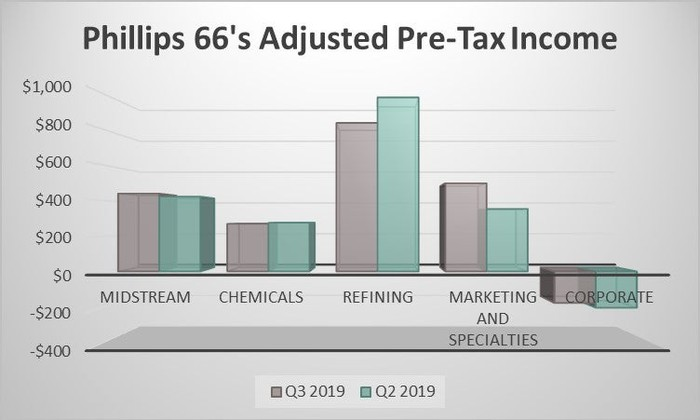 Phillips 66's adjusted pre-tax income by segment in the second and third quarters of 2019.