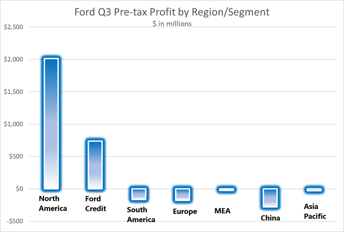 Graphic showing large pre-tax profit in NA and Ford Credit.