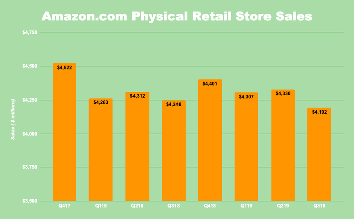 Chart of Amazon physical retail store sales