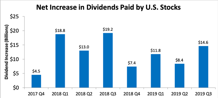Graph showing net increase in dividends paid over time