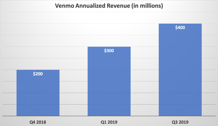 A bar chart showing the annual Venmo revenue run rate improving from $200 million in Q4 2018 to $400 million in Q3 2019.