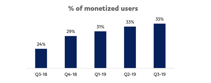 A bar chart showing the percentage of Venmo users engaging with a monetizable feature increasing every quarter from 24% in Q3 2018 to 35% in Q3 2019.