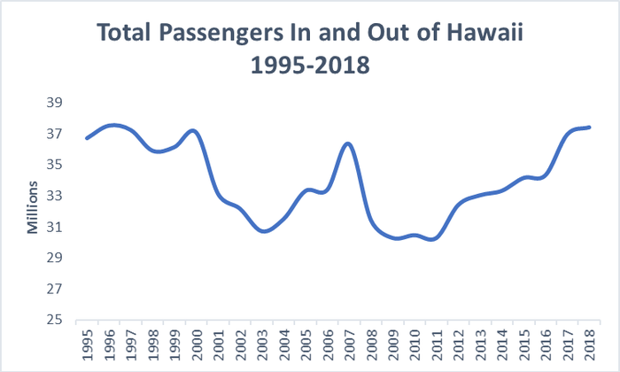 Chart of total passengers in and out of Hawaii