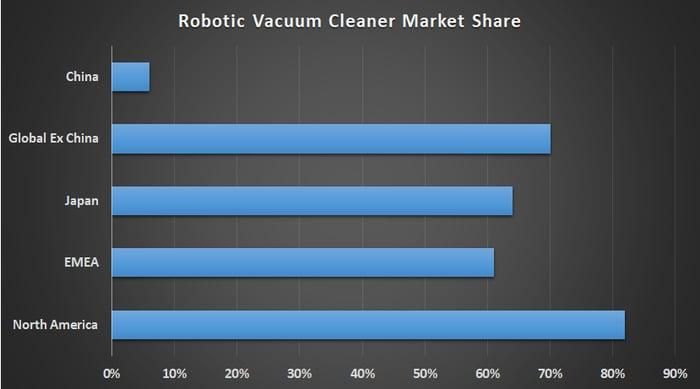 iRobot market share