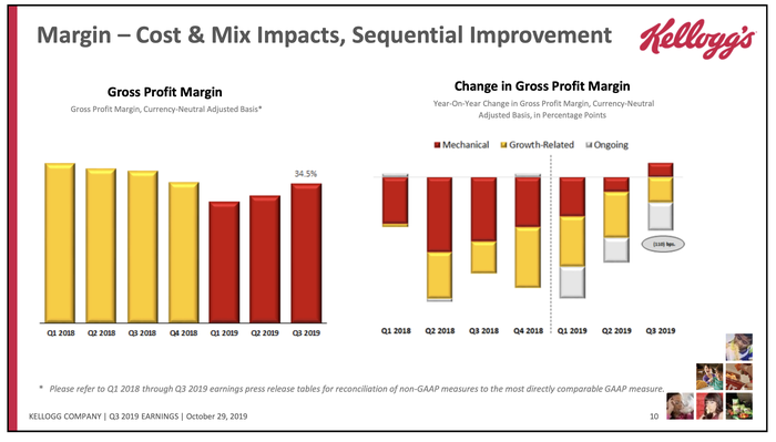 A chart showing changes in gross profit margin.