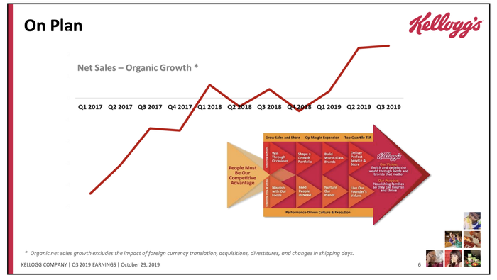 A chart showing organic growth improvements since early 2017.