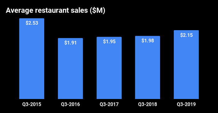 Bar graph of average restaurant sales for each Q3 from 2015 to 2019. Q3 2015 sales were $2.53 million, then dropped to $1.91 million the following year. The number recovered only to $2.15 million in the most recent quarter.