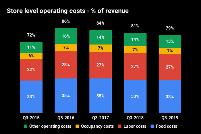 Stacked bar chart of store-level operating costs as percentage of revenue for each Q3 from 2015 to 2019. Q3 2015 costs were 72% of revenue, then increased to 86% the following year. Last quarter the number improved to 79%.
