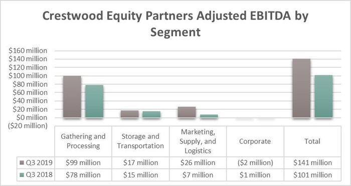 Crestwood Equity Partners earnings in the third-quarter of 2019 and 2018.