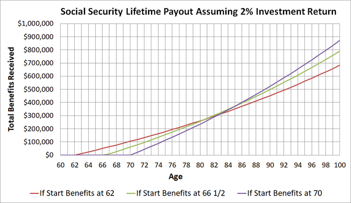 Graph with three lines reflecting lifetime Social Security payouts assuming 2% return