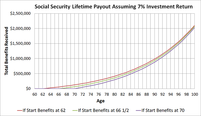 Graph of lifetime Social Security payouts assuming 7% return