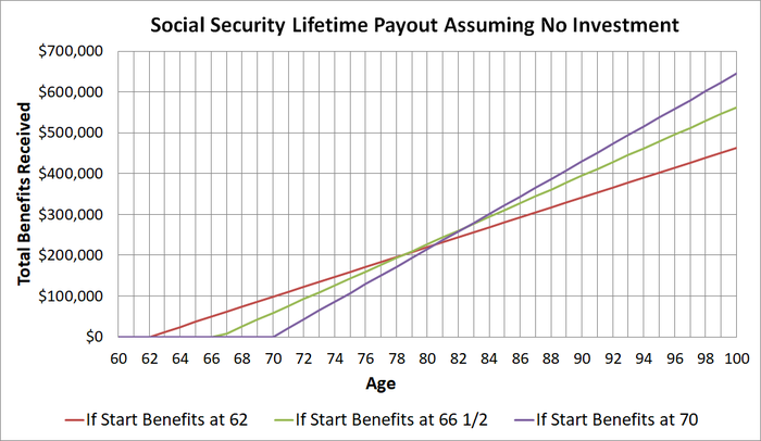 Graph with three lines reflecting lifetime Social Security payouts