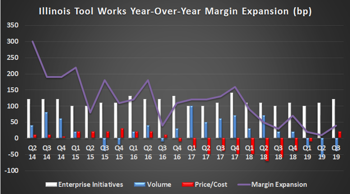 Illinois Tool Works margin expansion. bp is basis points where 100 bp equals 1%.