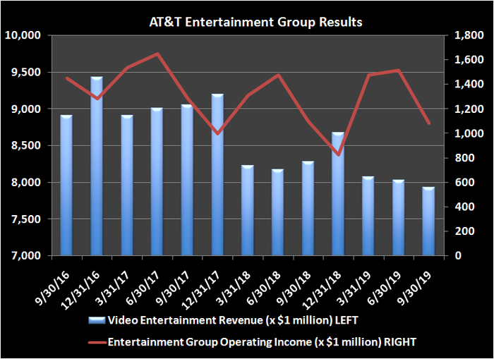 Chart of AT&T's historical results for its video and entertainment division