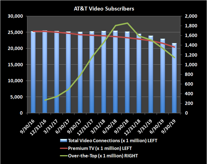 Chart of AT&T video subscribers showing fall off in number of paying customers