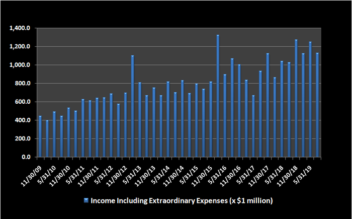 Chart of Accenture actual, or GAAP, income after extraordinary expenses