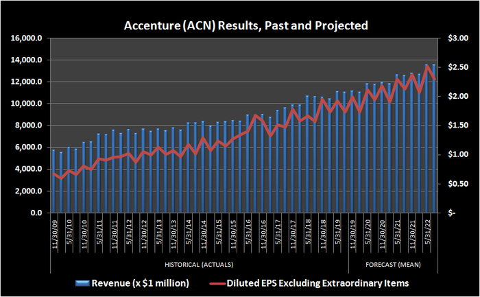 Chart of Accenture revenue and per-share earnings, historical and projected