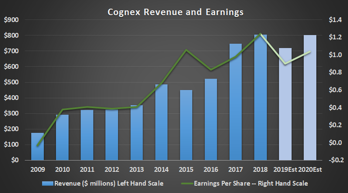 Cognex revenue and earnings