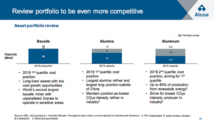 Alcoa 3Q earnings slide showing its plans to review 25% of its alumina production and almost half of its aluminum production