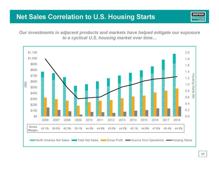 Sales vs housing starts