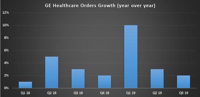 GE healthcare orders.