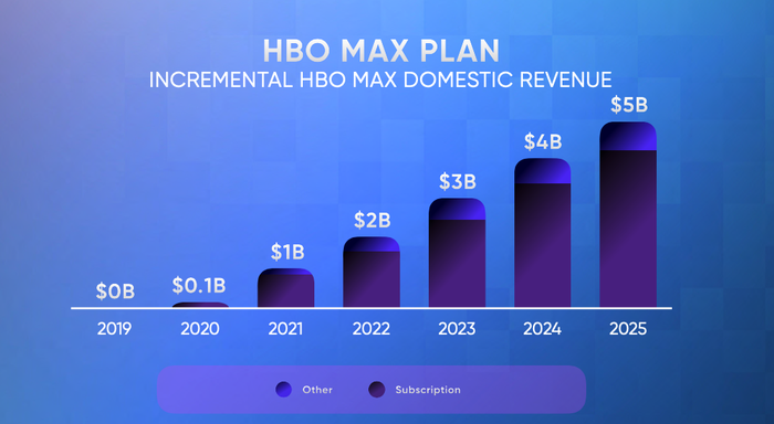 Chart showing projected incremental HBO domestic revenue