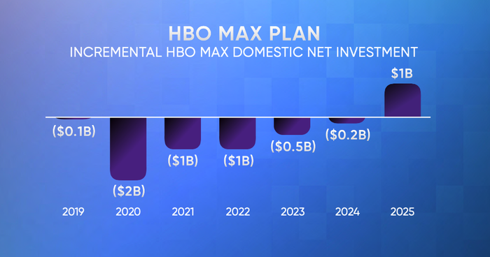 Chart showing projected HBO incremental domestic net investment
