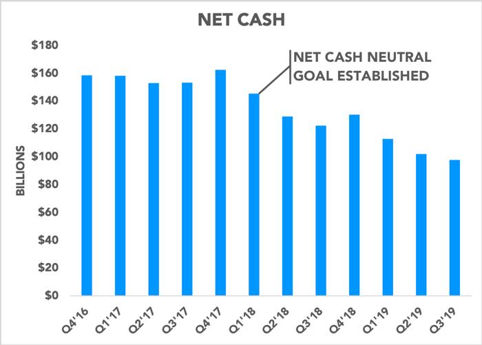 Chart showing Apple's net cash position
