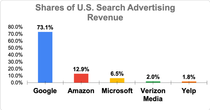 Chart showing shares of U.S. search advertising revenue among Google, Amazon, Microsoft, Verizon Media, and Yelp