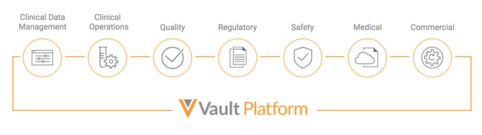 A graphic depicting the Vault platform, with seven icons representing clinical data management, clinical operations, quality, regulatory, safety, medical, and commercial