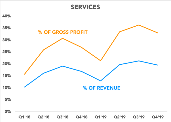 Chart showing services as a percentage of gross profit and revenue