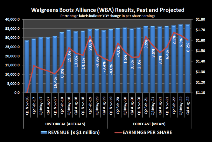 Chart of Walgreens Boots Alliance revenue and earnings, past and projected