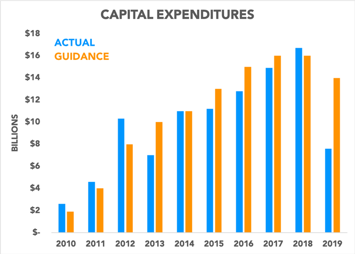 Chart showing capex actual versus guidance