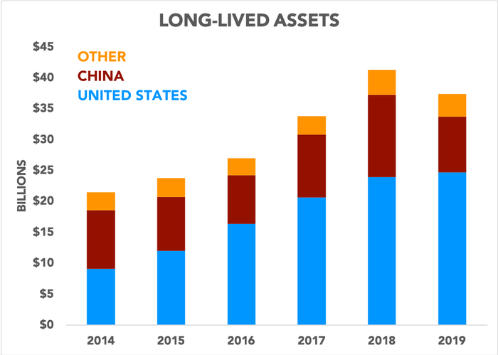 Chart showing long-lived assets