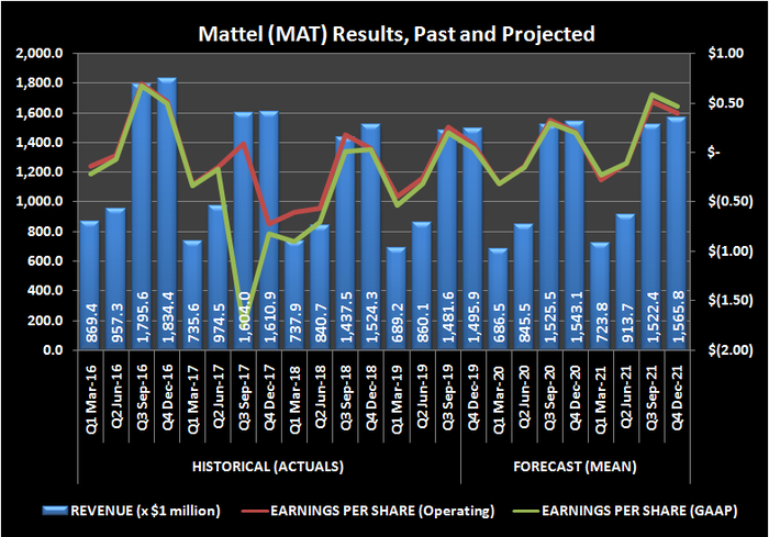 Chart of revenue and earnings trend, outlook for toy company Mattel