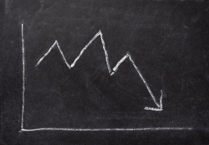 A chalkboard sketch of a falling line chart.