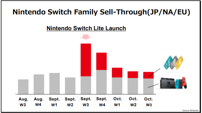 bar graph showing weekly Switch sales surge at end of September and normalizing in October.