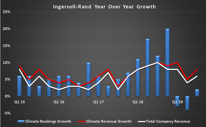 Ingersoll-Rand growth