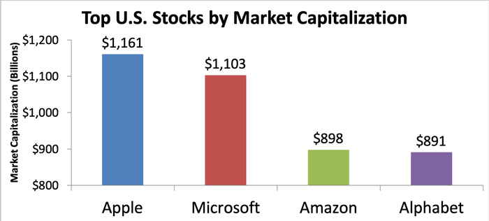 Chart showing market capitalizations of the top four U.S. stocks
