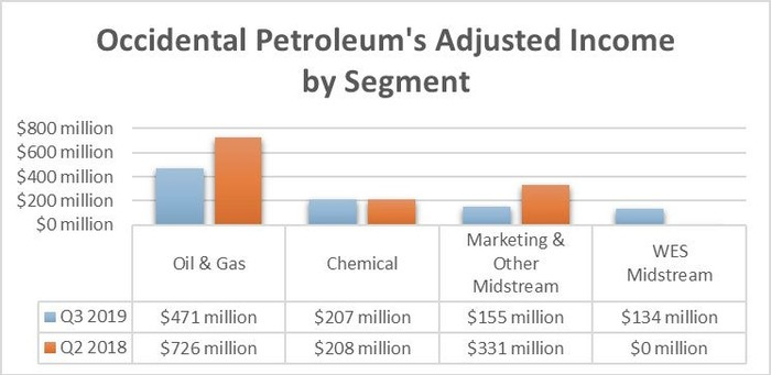 Occidental Petroleum's third-quarter results by segment in 2018 and 2019.