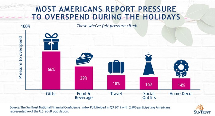 A chart shows the areas where consumers feel pressure to spend.